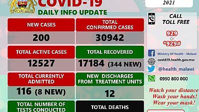 Coronavirus - Malawi: COVID-19 update (22 February 2021)