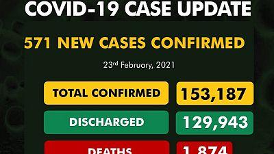Coronavirus - Nigeria: COVID-19 update (23 February 2021)