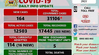 Coronavirus - Malawi: COVID-19 update (23 February 2021)
