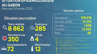 Coronavirus - Gabon : Situation Épidémiologique au Gabon (24 février 2021)