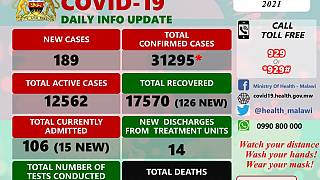 Coronavirus - Malawi: COVID-19 update (24 February 2021)