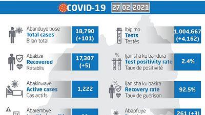 Coronavirus - Rwanda : mise à jour COVID-19 (27 février 2021)