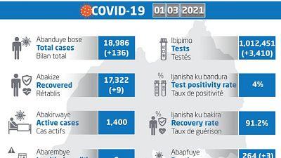 Coronavirus - Rwanda : mise à jour COVID-19 (1 mars 2021)