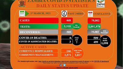 Coronavirus - Zambia: COVID-19 update (1 March 2021)