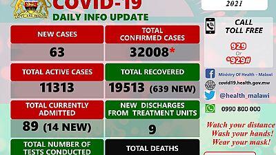 Coronavirus - Malawi: COVID-19 update (1 March 2021)