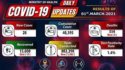Coronavirus - Uganda: COVID-19 update (1 March 2021)