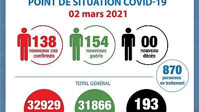 Coronavirus - Côte d'Ivoire : Point de la situation COVID-19 du 2 mars 2021