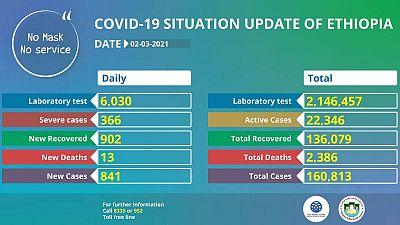 Coronavirus - Ethiopia: COVID-19 update (2 March 2021)