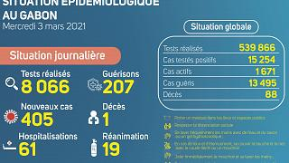 Coronavirus - Gabon : Situation Épidémiologique au Gabon (3 mars 2021)