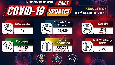 Coronavirus - Uganda: COVID-19 update (3 March 2021)