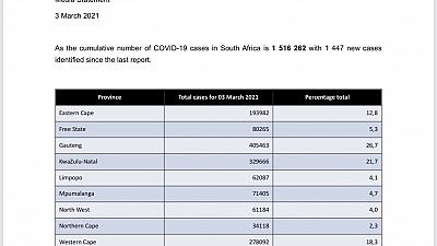 Coronavirus - South Africa: COVID-19 update (3 March 2021)