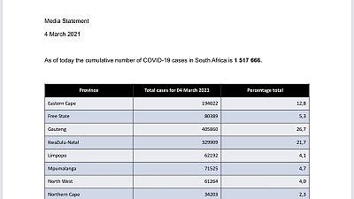Coronavirus - South Africa: COVID-19 update (4 March 2021)