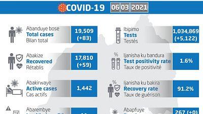 Coronavirus - Rwanda : mise à jour COVID-19 (6 mars 2021)