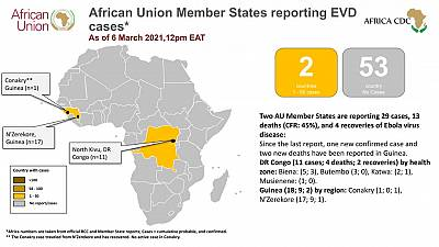 Africa Union Member States reporting Ebola Virus Disease Update (6 March 2021)