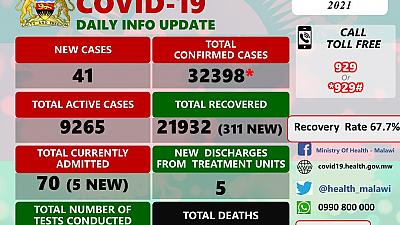 Coronavirus - Malawi: COVID-19 update (6 March 2021)