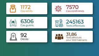 Coronavirus - Togo : Chiffres mis à jour le 7 mars 2021