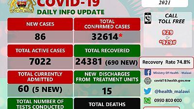 Coronavirus - Malawi: COVID-19 update (10 March 2021)
