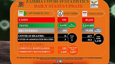 Coronavirus - Zambia: COVID-19 update (10 March 2021)
