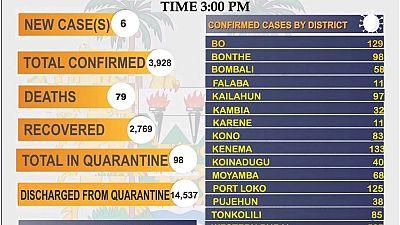 Coronavirus - Sierra Leone: COVID-19 update (10 March 2021)