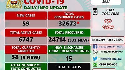 Coronavirus - Malawi: COVID-19 update (11 March 2021)