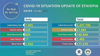 Coronavirus - Ethiopia: COVID-19 update (11 March 2021)