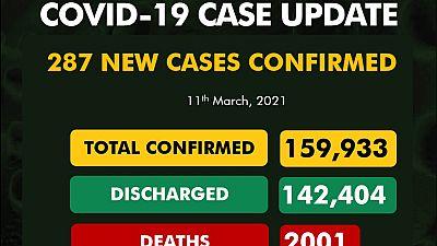 Coronavirus - Nigeria: COVID-19 update (11 March 2021)