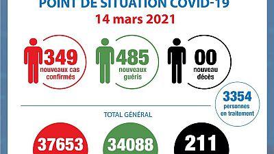 Coronavirus - Côte d'Ivoire : Point de la situation COVID-19 du 14 mars 2021