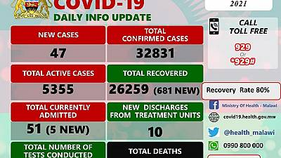 Coronavirus - Malawi: COVID-19 update (14 March 2021)