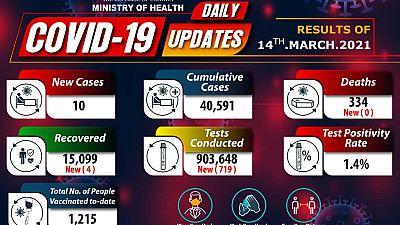 Coronavirus - Uganda: COVID-19 update (14 March 2021)