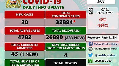 Coronavirus - Malawi: COVID-19 update (16 March 2021)