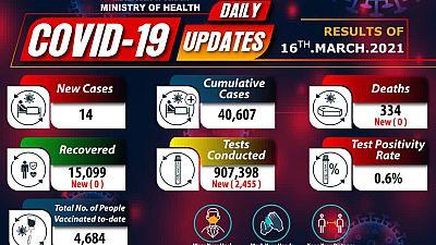 Coronavirus - Uganda: COVID-19 update (16 March 2021)