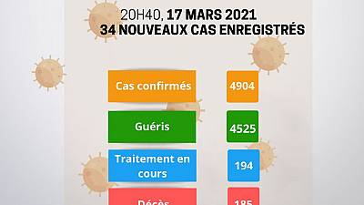 Coronavirus - Niger : mise à jour COVID-19 (17 mars 2021)