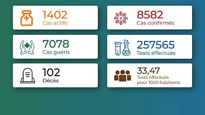 Coronavirus - Togo : Chiffres mis à jour le 18 mars 2021