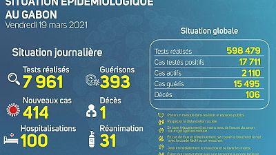 Coronavirus - Gabon : Situation Épidémiologique au Gabon (19 mars 2021)