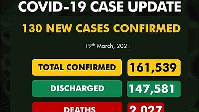 Coronavirus - Nigeria: COVID-19 update (19 March 2021)