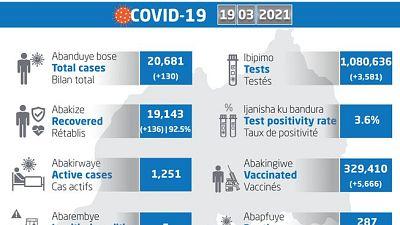 Coronavirus - Rwanda : mise à jour COVID-19 (19 mars 2021)