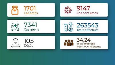 Coronavirus - Togo : Chiffres mis à jour le 23 mars 2021