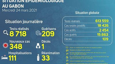Coronavirus - Gabon : Situation Épidémiologique au Gabon (24 mars 2021)
