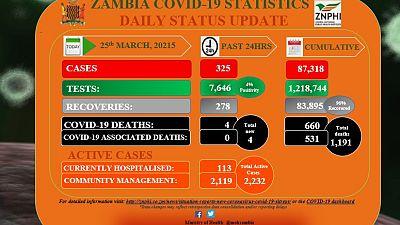 Coronavirus - Zambia: COVID-19 update (25 March 2021)