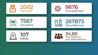 Coronavirus - Togo : Chiffres mis à jour le 26 mars 2021