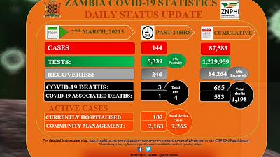 Coronavirus - Zambia: COVID-19 update (26 March 2021)