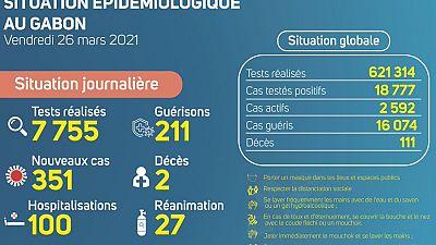 Coronavirus - Gabon : Situation Épidémiologique au Gabon (27 mars 2021)
