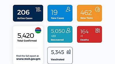 Coronavirus - Gambia: COVID-19 update (28 March 2021)