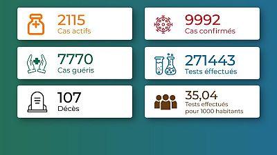 Coronavirus - Togo : Chiffres mis à jour le 29 mars 2021