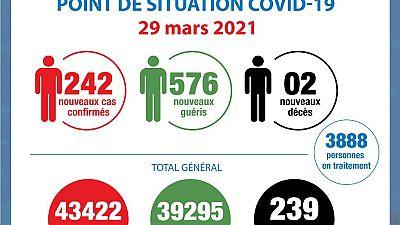 Coronavirus - Côte d'Ivoire : Point de la situation COVID-19 du 29 mars 2021