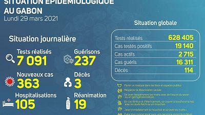 Coronavirus - Gabon : Situation Épidémiologique au Gabon (29 mars 2021)