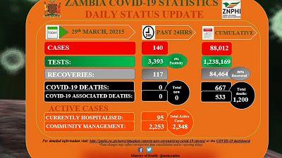 Coronavirus - Zambia: COVID-19 update (29 March 2021)