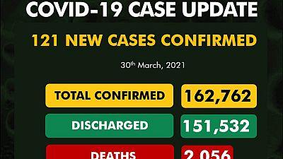 Coronavirus - Nigeria: COVID-19 update (30 March 2021)