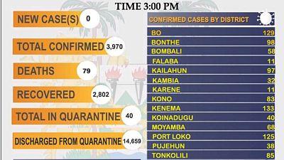 Coronavirus - Sierra Leone: COVID-19 update (30 March 2021)