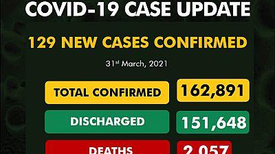 Coronavirus - Nigeria: COVID-19 update (31 March 2021)